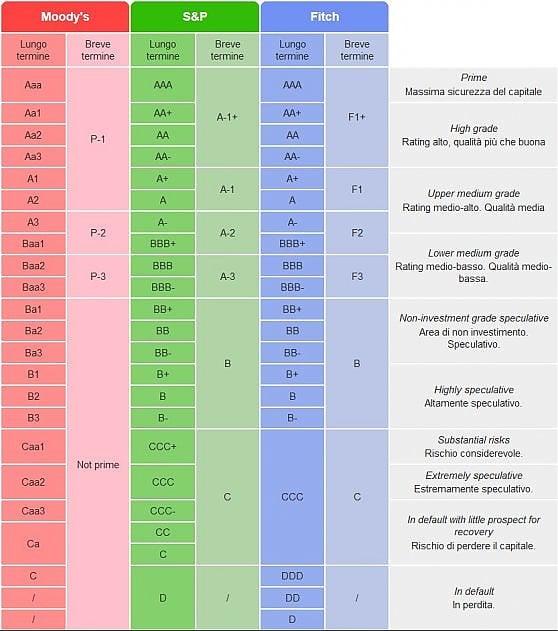 La scala dei rating - Teleborsa