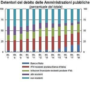 Bankitalia, debito record a 2.358 miliardi. Nel 2018 i Btp in mano agli stranieri sono scesi di 47 miliardi