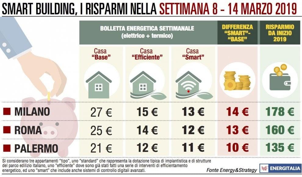 Consumi, aumenti in bolletta: Roma e Palermo battono Milano