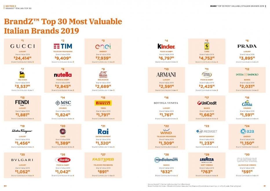 Made in Italy, un marchio da 100 miliardi: al top i brand di lusso