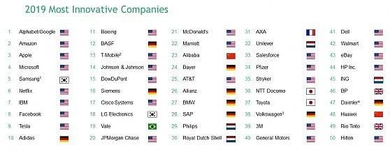 Google e Amazon superano Apple: sono loro le aziende più innovative