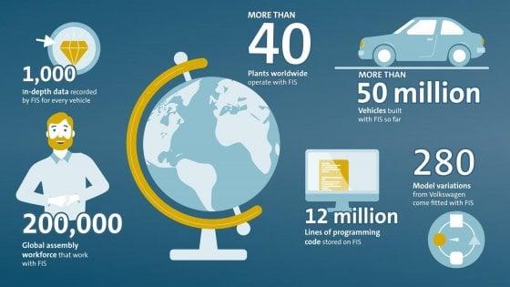 Come si governa una fabbrica? Volkswagen svela il mistero