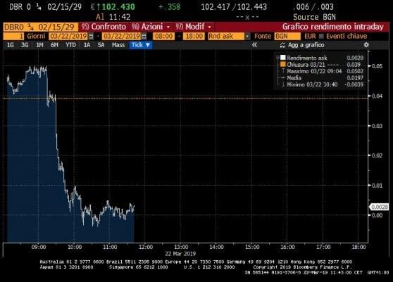 Timori sulla crescita, Borse giù. Banche centrali colombe: crolla il rendimento dei bond