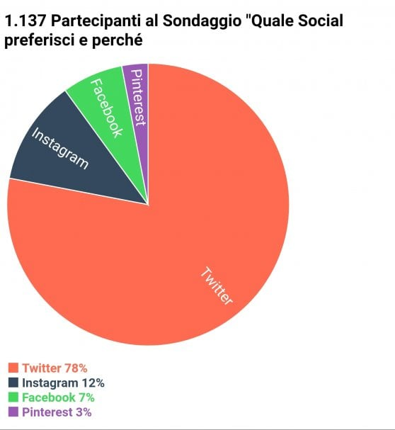 Cari lettori, qual è il vostro social network preferito?