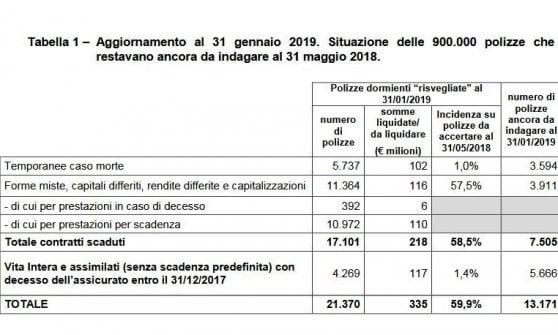 Assicurazioni, l'Ivass risveglia altre 21 mila polizze dormienti: 335 milioni ai beneficiari