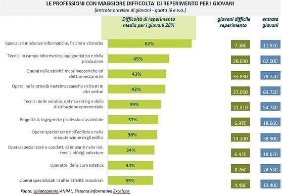 Esperti software, insegnanti di lingue, saldatori specializzati: ecco le professioni più difficili da trovare