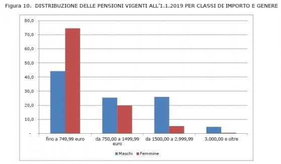 Le pensioni degli italiani valgono 204 miliardi. Il 61 per cento sotto 750 euro