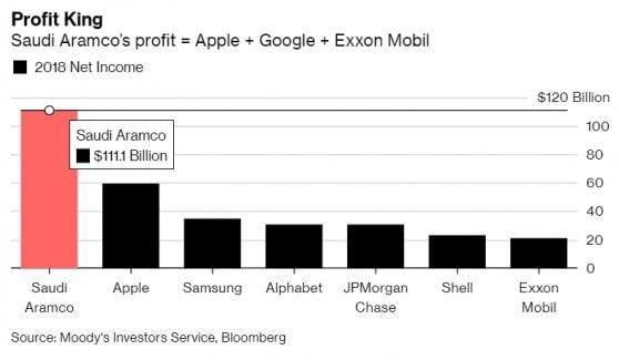 La macchina da soldi del petrolio saudita: Aramco fa utili