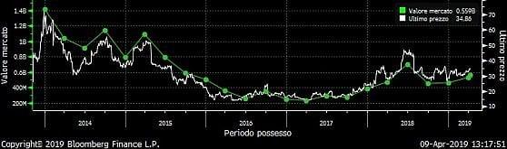 apprendimento per rinforzo di trading crypto pepperstone broker ecn