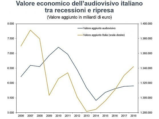 Cinema e audiovisivo, la cavalcata di Cina e India. Italia resta in top ten