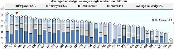 Il peso del Fisco sul lavoro: Italia terza nell'area Ocse