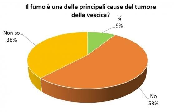 controllo alla prostata italiano