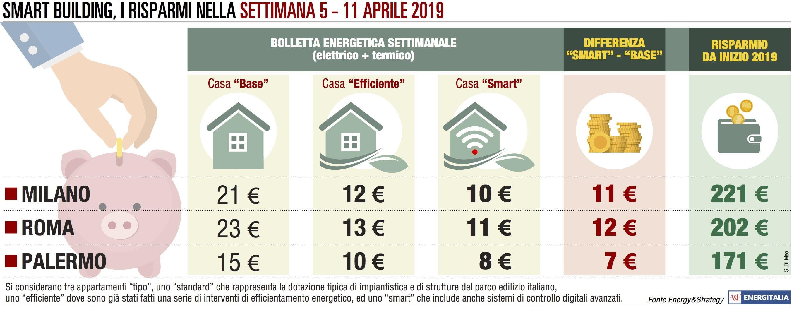 Roma e Milano, rincari in bolletta per maggiori costi del riscaldamento