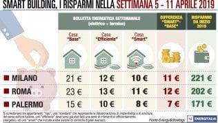 Roma e Milano, rincari in bolletta per costi del riscaldamento