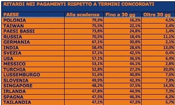 Puntualità dei pagamenti, Italia solo 13esima in Europa