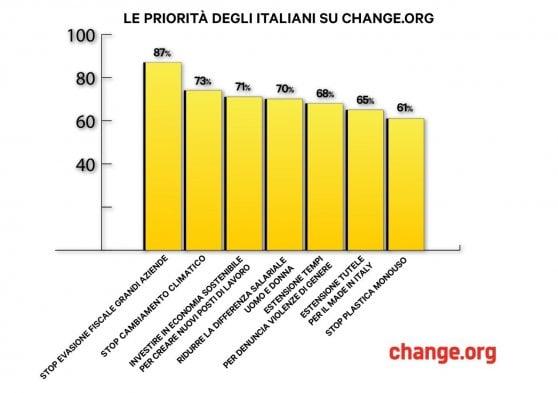 Tre italiani su quattro stanno con Greta: il clima priorità assoluta. Ma la politica se n'è accorta?