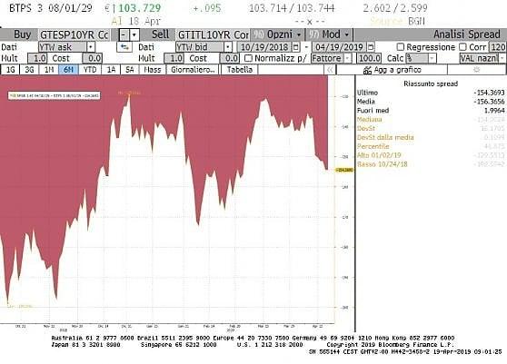 Lo spread tra Btp italiani e Bonos spagnoli è tornato a salire, a 155 punti, dopo un minimo a 129 toccato a inizio febbraio