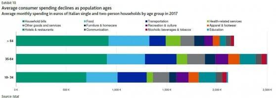 L'incidenza delle spese per settori a seconda delle diverse fasce di età over 64 si riducono trasporti (blu) abbigliamento (arancione) e hotel e ristoranti.Fonte: Moody's/Istat