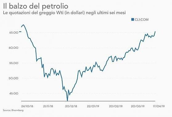 Usa, stop a import petrolio Iran per Italia e altri sette paesi. Prezzi ai massimi da 6 mesi
