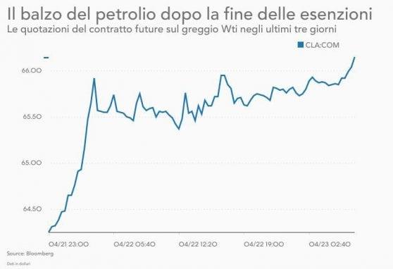 Borse Ue positive, solo Milano rallenta. Non si ferma la corsa del petrolio