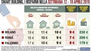 Consumi in calo a Roma e Milano: leggero aumento solo a Palermo