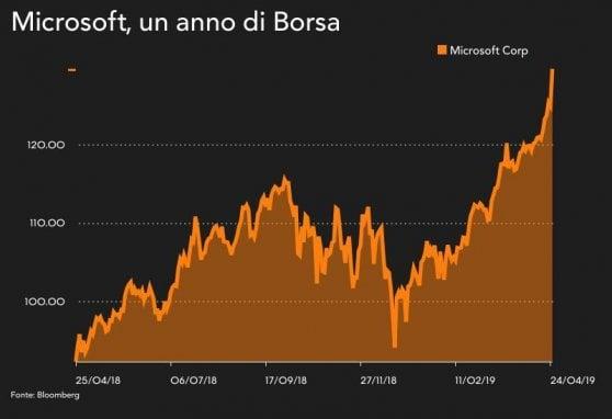 Microsoft vola grazie al cloud, in Borsa supera Apple