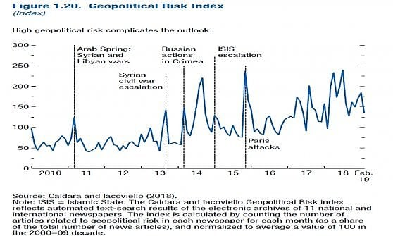 Super-indebitamento delle imprese, mattone e banche ombra: le tre bolle che spaventano il Fmi