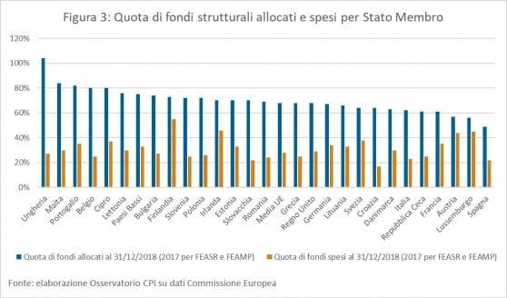 I trasferimenti finanziari tra Italia e UE: chi dice la verità tra Juncker, Salvini e Di Maio?