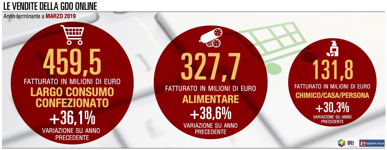 Marzo, nuovo record storico per le vendite online della Gdo