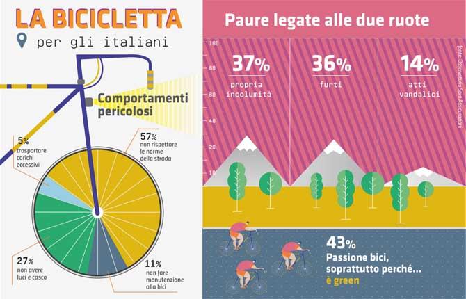 Gli italiani e la bicicletta, tra passione e sicurezza
