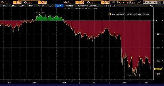 L'andamento dello spread tra Btp e Bonos decennali