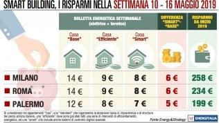 Spesa energetica, Milano recupera: taglio di 7 euro contro i 2 di Roma