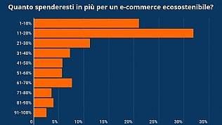 Sì al commercio online, ma se è sostenibile