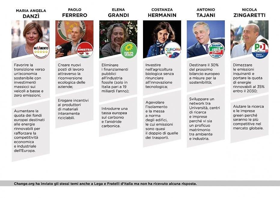 Da Change.org i buoni propositi dei politici sull'ambiente