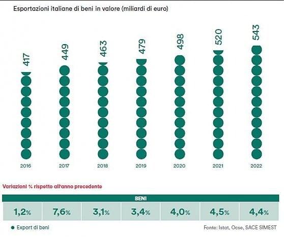 Il cappio dei dazi all'export di Made in Italy. Vendite verso 500 miliardi, ma con tante incognite
