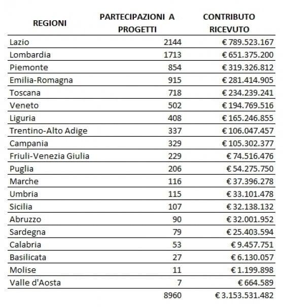 Fondi Ue per la ricerca, Lazio e Lombardia fanno incetta