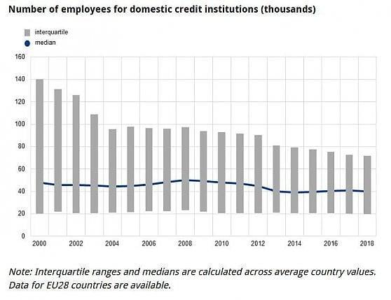 Le filiali bancarie in Italia calano a 25 mila, ma il mercato è ancora molto frammentato