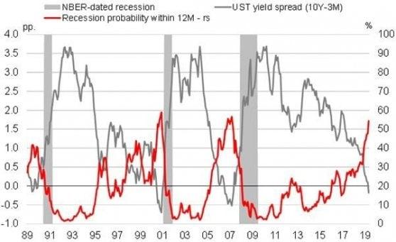 Bande grigie: recessioni secondo il governo Usa; linea rossa: Probabilità di recessione in 12 mesi (scala dx); linea grigia: spread tra i rendimenti dei titoli governativi Usa a 3 mesi e 10 anni (scala sin). Fonte: Unicredit