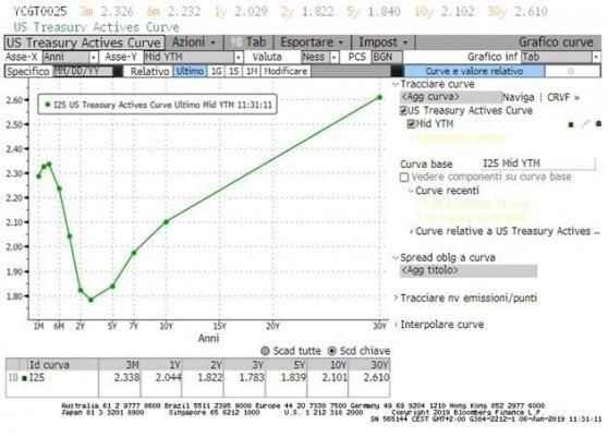 La curva dei rendimenti Usa. Fonte: Bloomberg