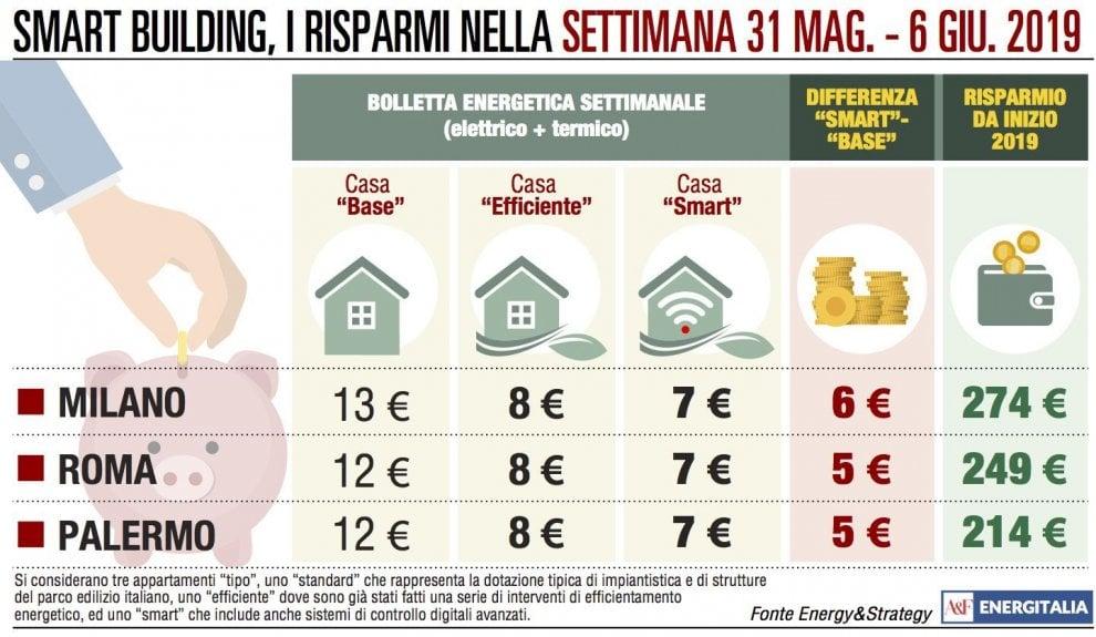 Spesa energetica, cresce solo a Milano