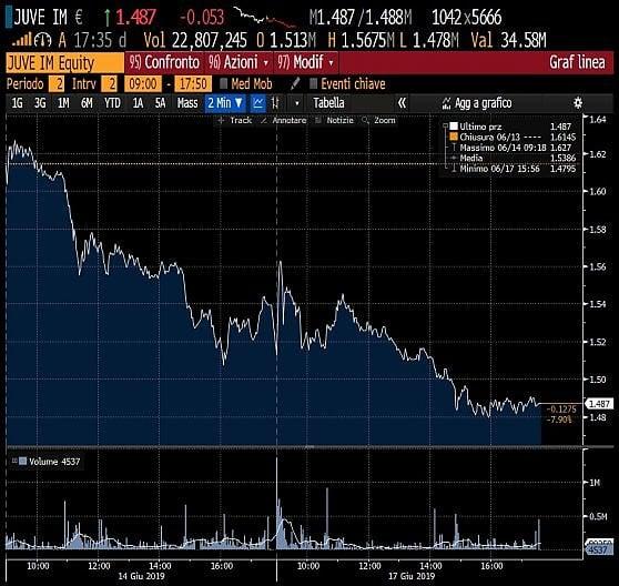 Juve, la Borsa boccia l'arrivo di Sarri: -8% in due sedute