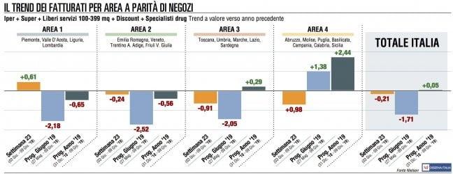 La Gdo riduce le perdite, ma il rosso restaConad cresce del 3,5% in un mercato che arretra (-1%). Fatturato a 13,5 miliardi