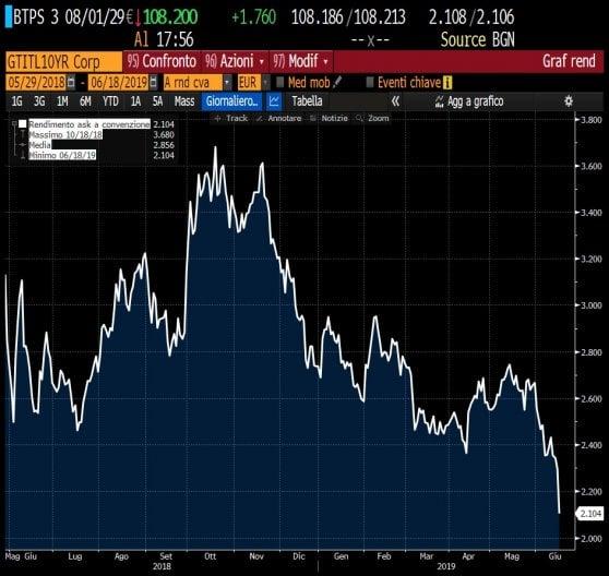 vera qualità qualità del marchio nuovo di zecca Effetto Draghi sulle Borse, lo spread scende a 242 ...