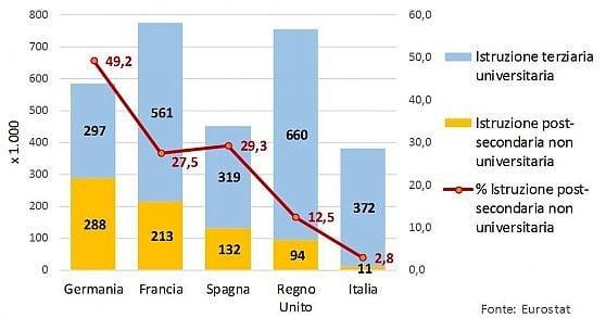 Persone che hanno conseguito nel 2016 un titolo di studio post-secondario non universitario (ISCED 2011 4, 5 e 65) e universitario (ISCED 2011 64, 7 e 8) in alcuni paesi dell'Unione europea (scala sinistra: valori assoluti in migliaia; scala destra: incidenza percentuale sul totale)