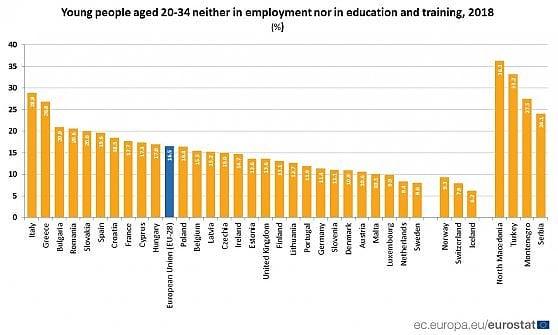 """Non studiano e non lavorano, Italia da record per i giovani nel """"limbo"""""""
