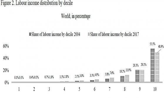 Redditi e diseguaglianze: nelle mani del 10% dei lavoratori si concentra la metà dei soldi
