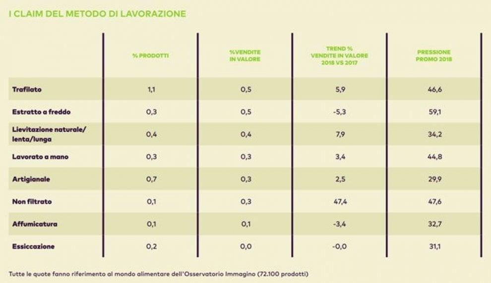 Food, i nuovi trend che piaccino agli italiani