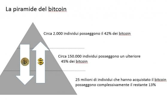 è bitcoin schema ponzi