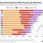 Robot e lavoro. Cina, Polonia e Giappone le più preoccupate per la perdita di posti