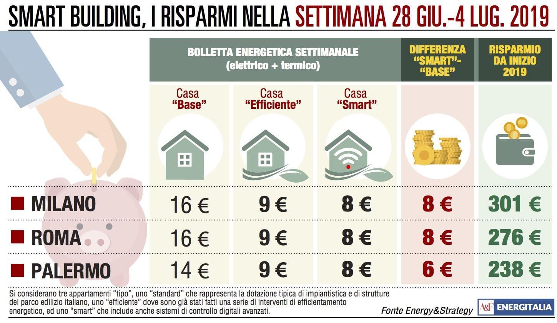 Spesa energetica più cara a Milano e Roma